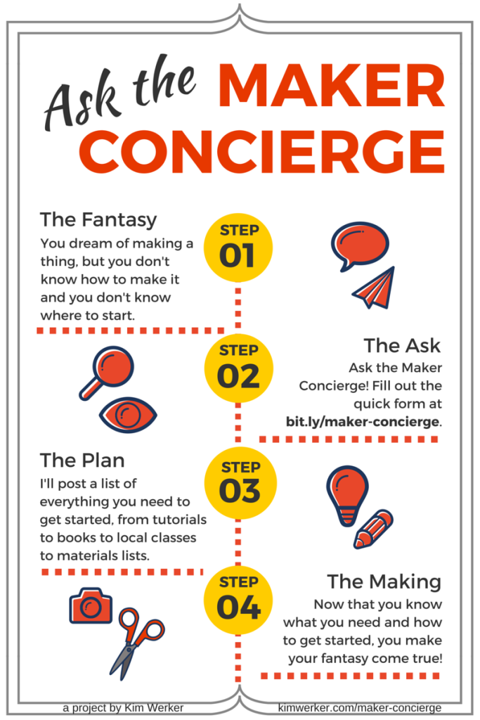 Maker Concierge will give you a plan for how to start making something you don't know how to make! Tutorials, classes, books, and more!